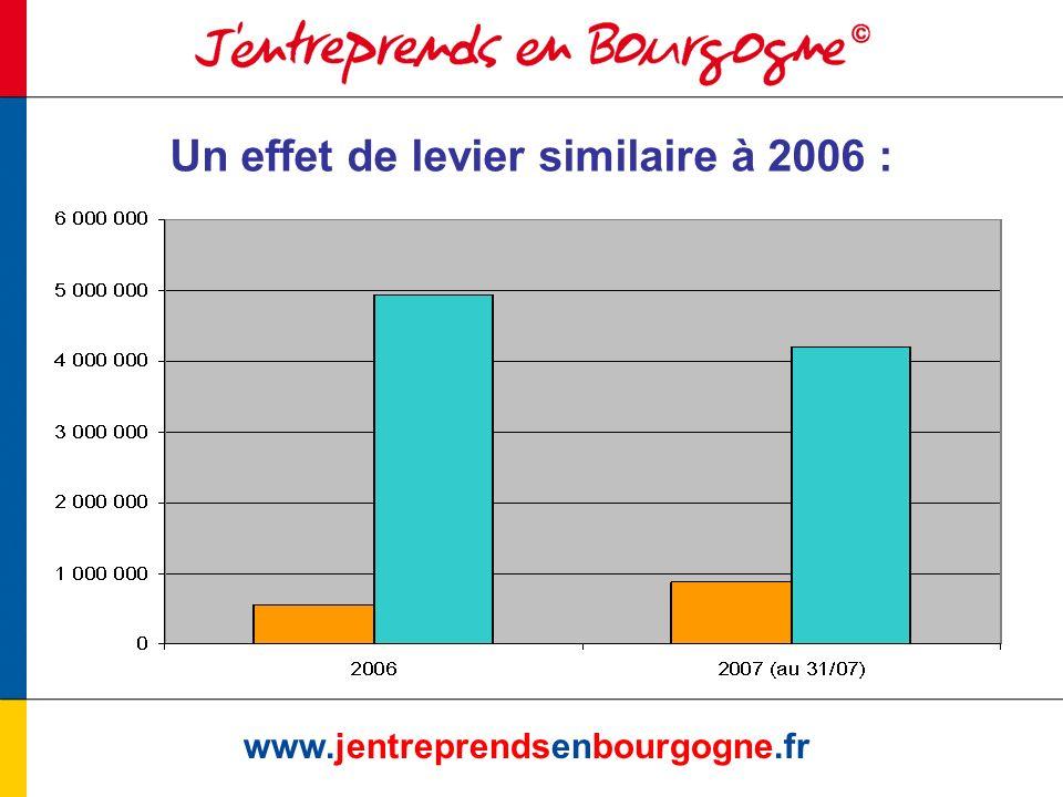 www.jentreprendsenbourgogne.fr Un effet de levier similaire à 2006 :
