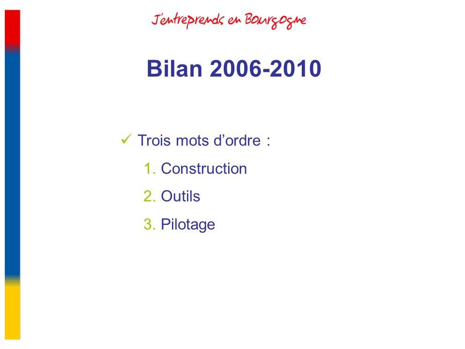 Bilan 2006-2010 Trois mots dordre : 1.Construction 2.Outils 3.Pilotage