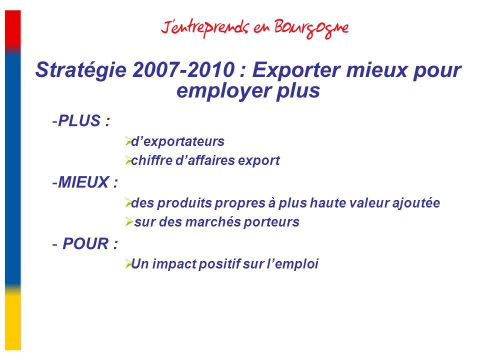 Stratégie 2007-2010 : Exporter mieux pour employer plus -PLUS : dexportateurs chiffre daffaires export -MIEUX : des produits propres à plus haute vale