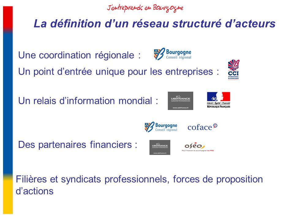 La définition dun réseau structuré dacteurs Une coordination régionale : Un point dentrée unique pour les entreprises : Des partenaires financiers : U