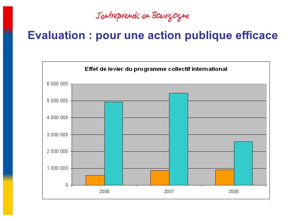 Evaluation : pour une action publique efficace