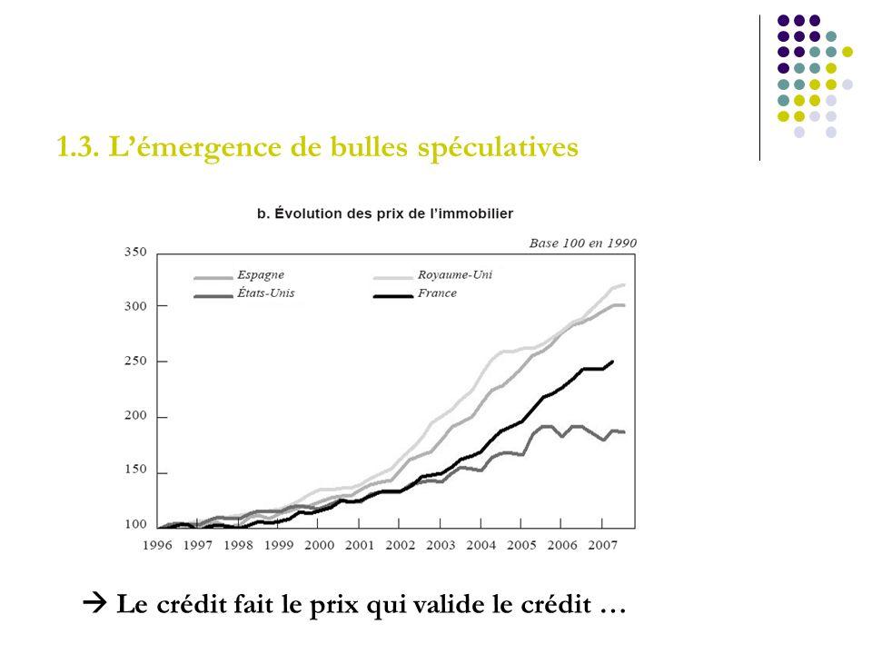 1.3. Lémergence de bulles spéculatives Le crédit fait le prix qui valide le crédit …