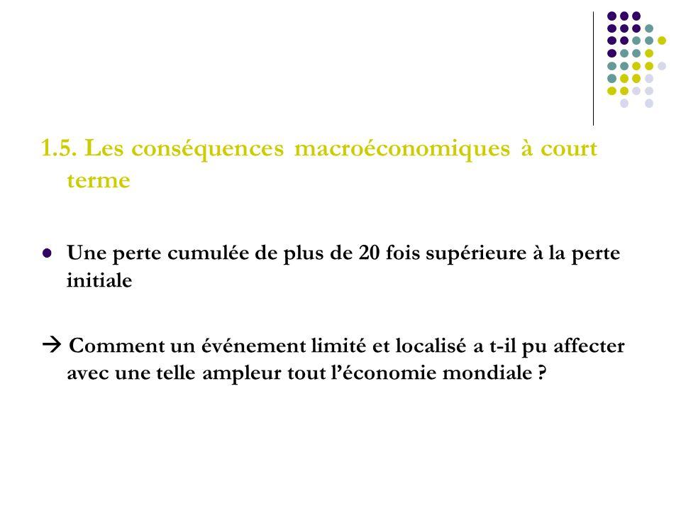 1.5. Les conséquences macroéconomiques à court terme Une perte cumulée de plus de 20 fois supérieure à la perte initiale Comment un événement limité e