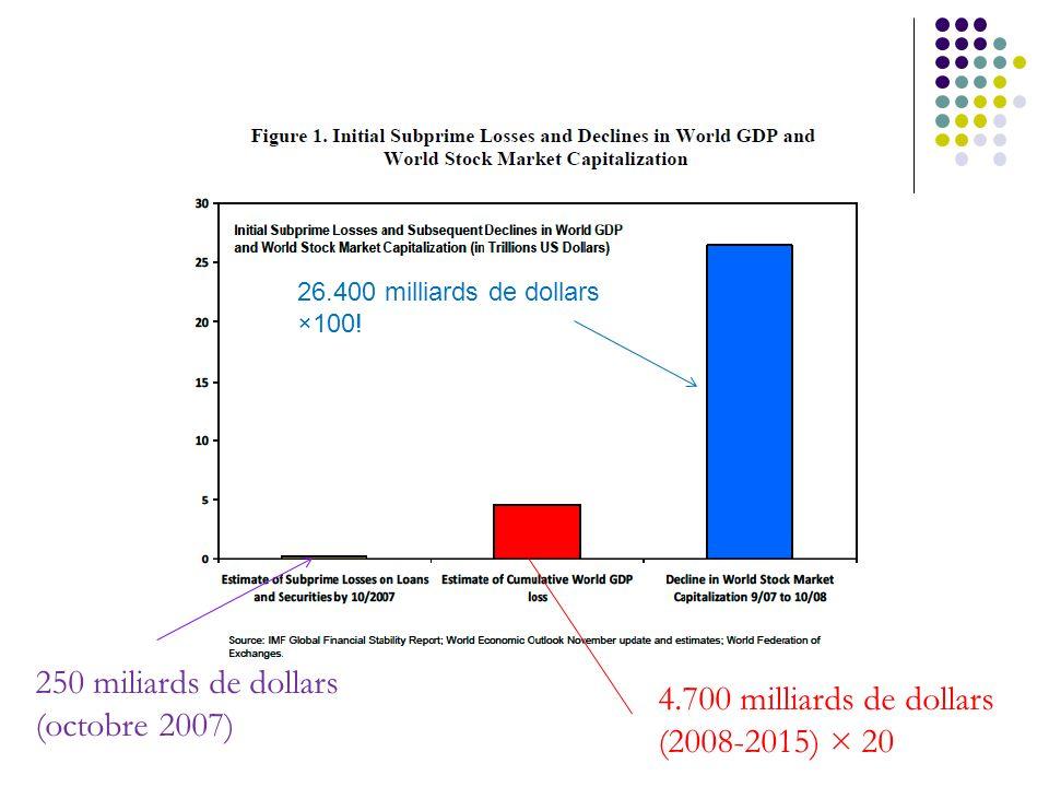 250 miliards de dollars (octobre 2007) 4.700 milliards de dollars (2008-2015) × 20 26.400 milliards de dollars ×100!