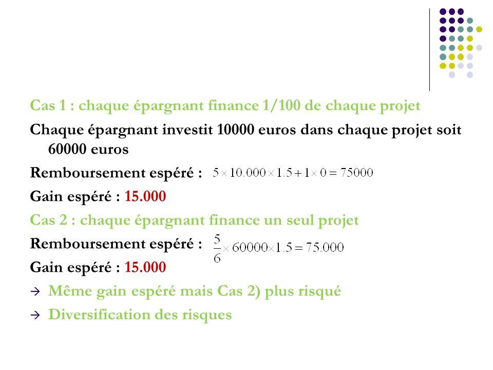 Cas 1 : chaque épargnant finance 1/100 de chaque projet Chaque épargnant investit 10000 euros dans chaque projet soit 60000 euros Remboursement espéré