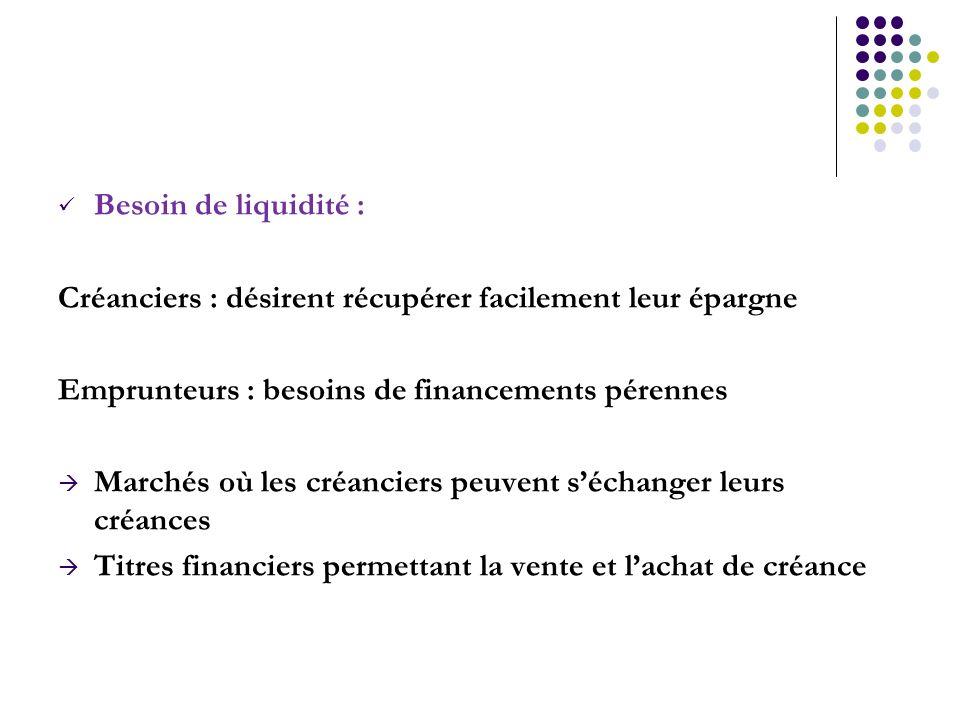 Besoin de liquidité : Créanciers : désirent récupérer facilement leur épargne Emprunteurs : besoins de financements pérennes Marchés où les créanciers