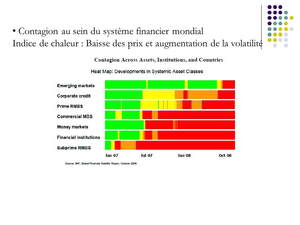 Contagion au sein du système financier mondial Indice de chaleur : Baisse des prix et augmentation de la volatilité