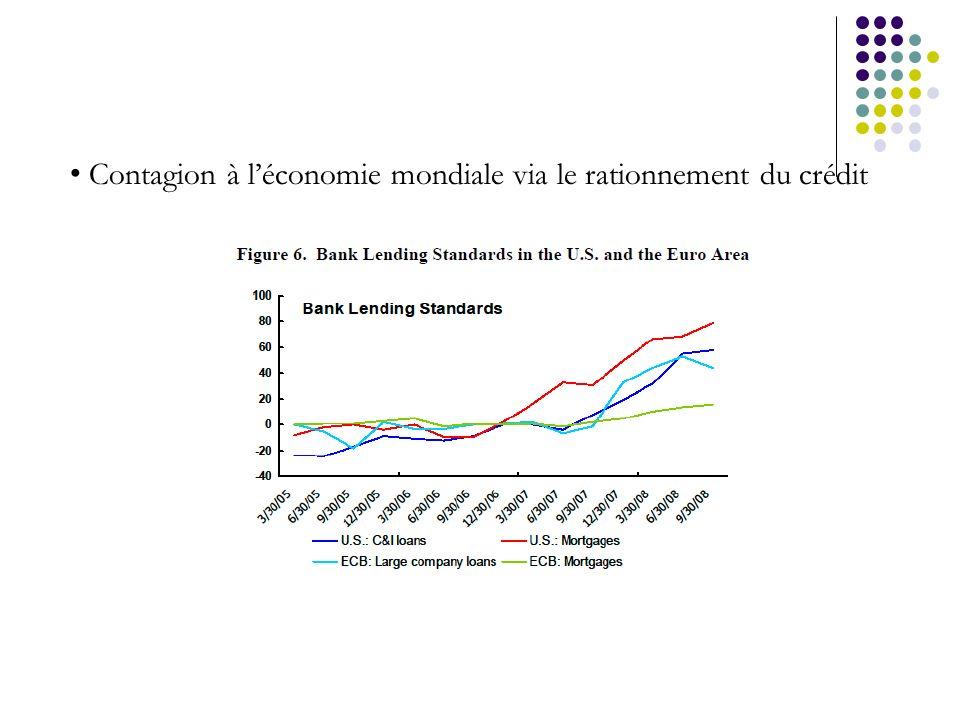 Contagion à léconomie mondiale via le rationnement du crédit
