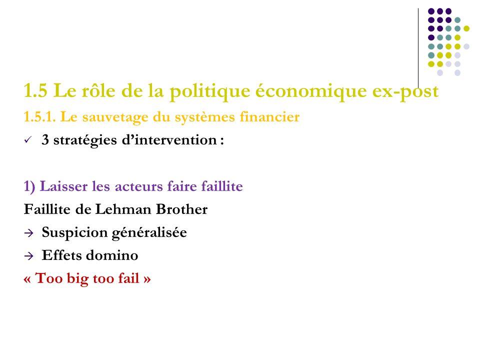 1.5 Le rôle de la politique économique ex-post 1.5.1. Le sauvetage du systèmes financier 3 stratégies dintervention : 1) Laisser les acteurs faire fai