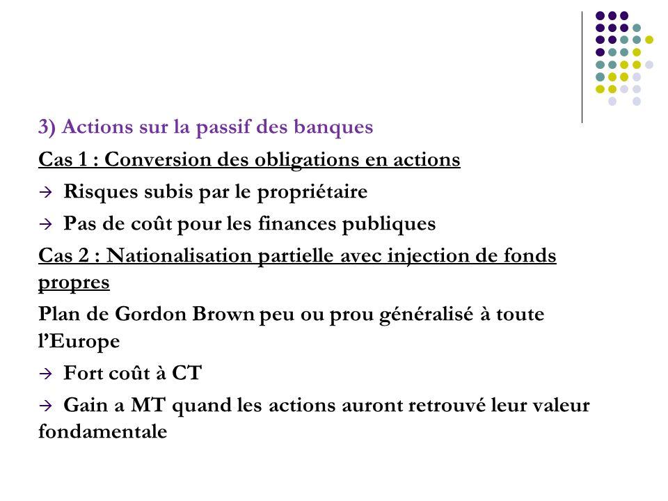 3) Actions sur la passif des banques Cas 1 : Conversion des obligations en actions Risques subis par le propriétaire Pas de coût pour les finances pub