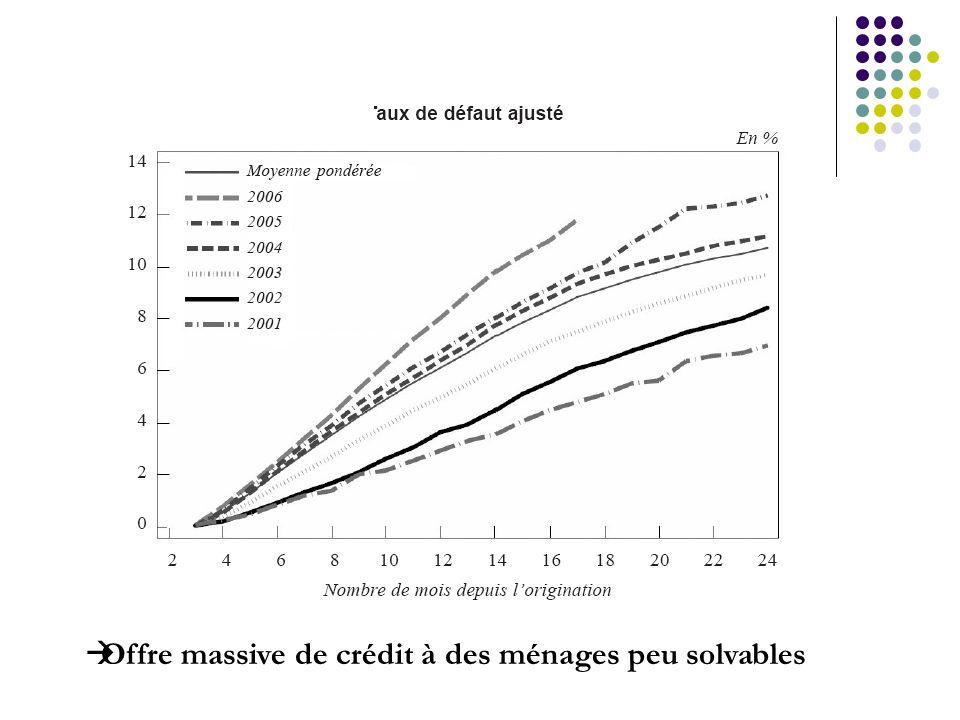 Offre massive de crédit à des ménages peu solvables