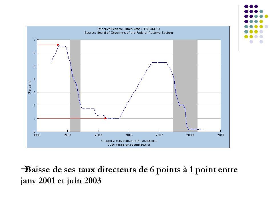 Baisse de ses taux directeurs de 6 points à 1 point entre janv 2001 et juin 2003