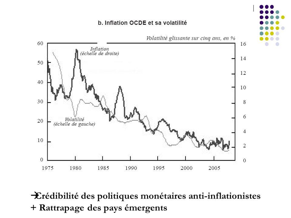 Crédibilité des politiques monétaires anti-inflationistes + Rattrapage des pays émergents