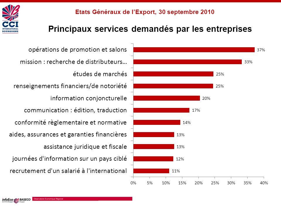 Principaux services demandés par les entreprises Etats Généraux de lExport, 30 septembre 2010