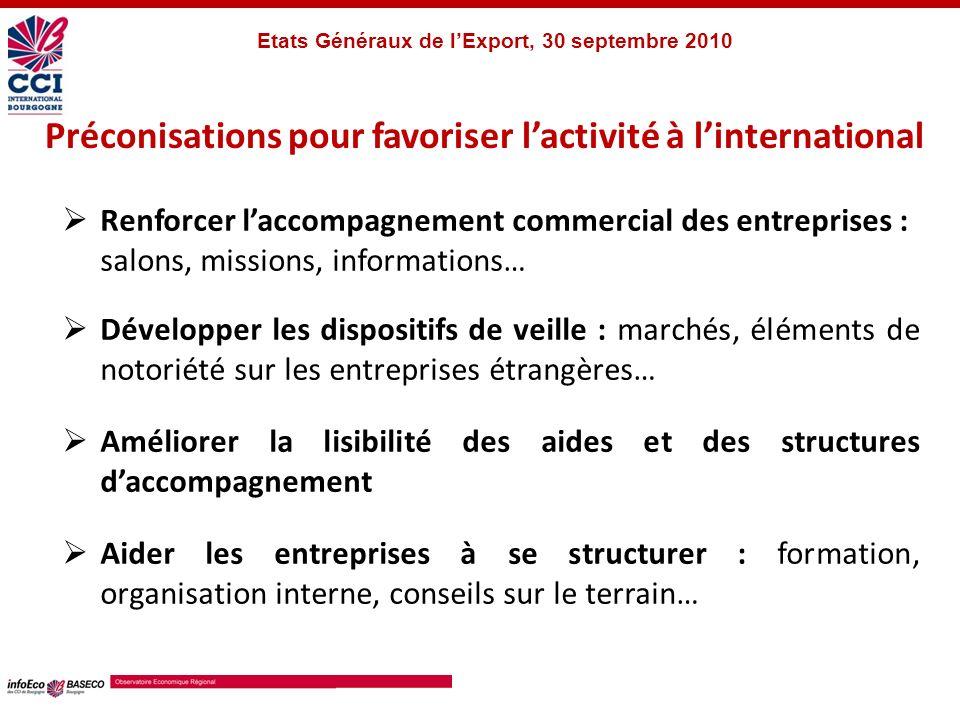 Planisphère des destinations sollicitées à lexport Source : CRCI Bourgogne – BASECO Bourgogne, 2010 Etats Généraux de lExport, 30 septembre 2010