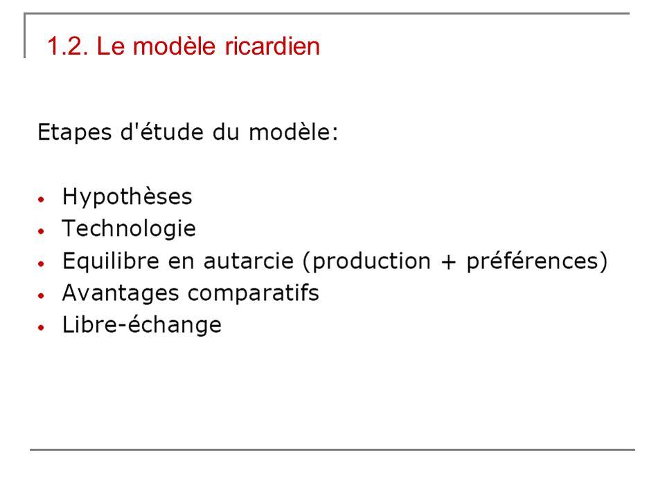 1.2. Le modèle ricardien