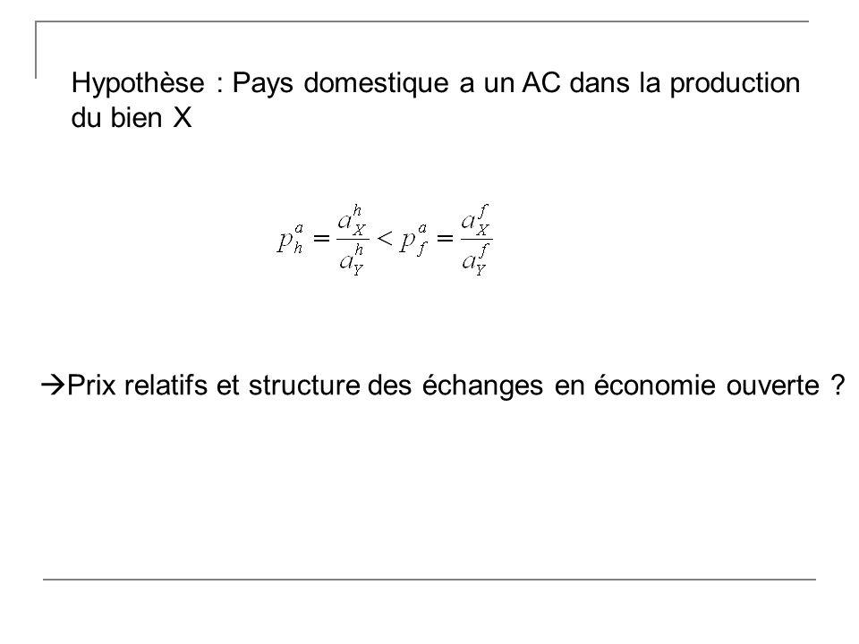 Hypothèse : Pays domestique a un AC dans la production du bien X Prix relatifs et structure des échanges en économie ouverte ?