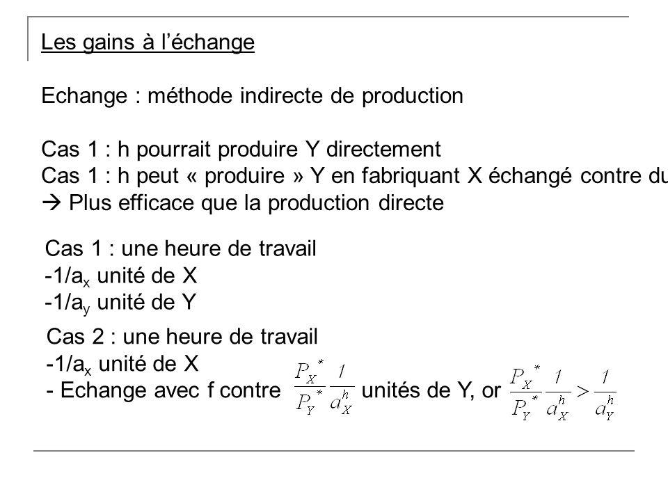 Les gains à léchange Echange : méthode indirecte de production Cas 1 : h pourrait produire Y directement Cas 1 : h peut « produire » Y en fabriquant X