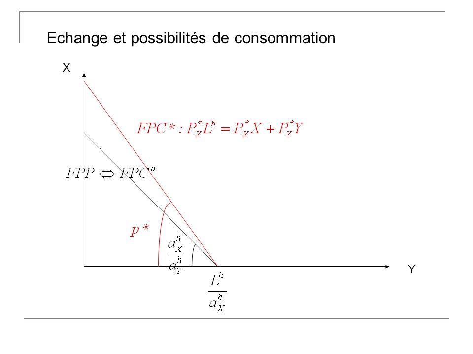 Echange et possibilités de consommation X Y