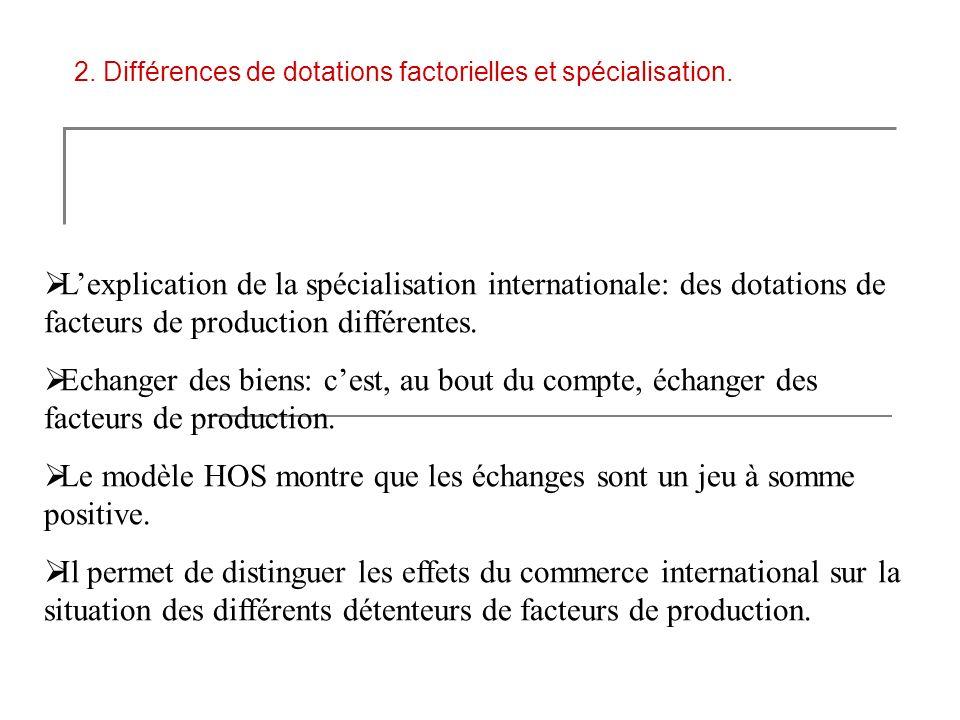 2. Différences de dotations factorielles et spécialisation. Lexplication de la spécialisation internationale: des dotations de facteurs de production