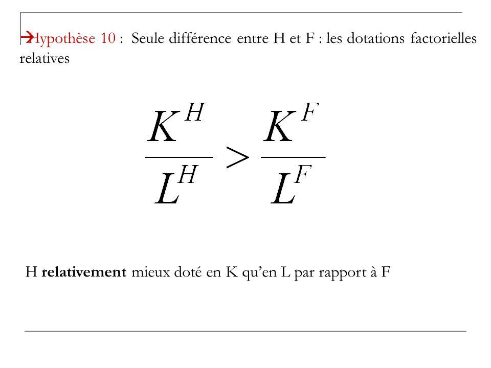 Hypothèse 10 : Seule différence entre H et F : les dotations factorielles relatives H relativement mieux doté en K quen L par rapport à F
