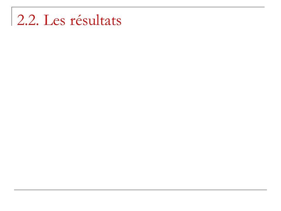 2.2. Les résultats