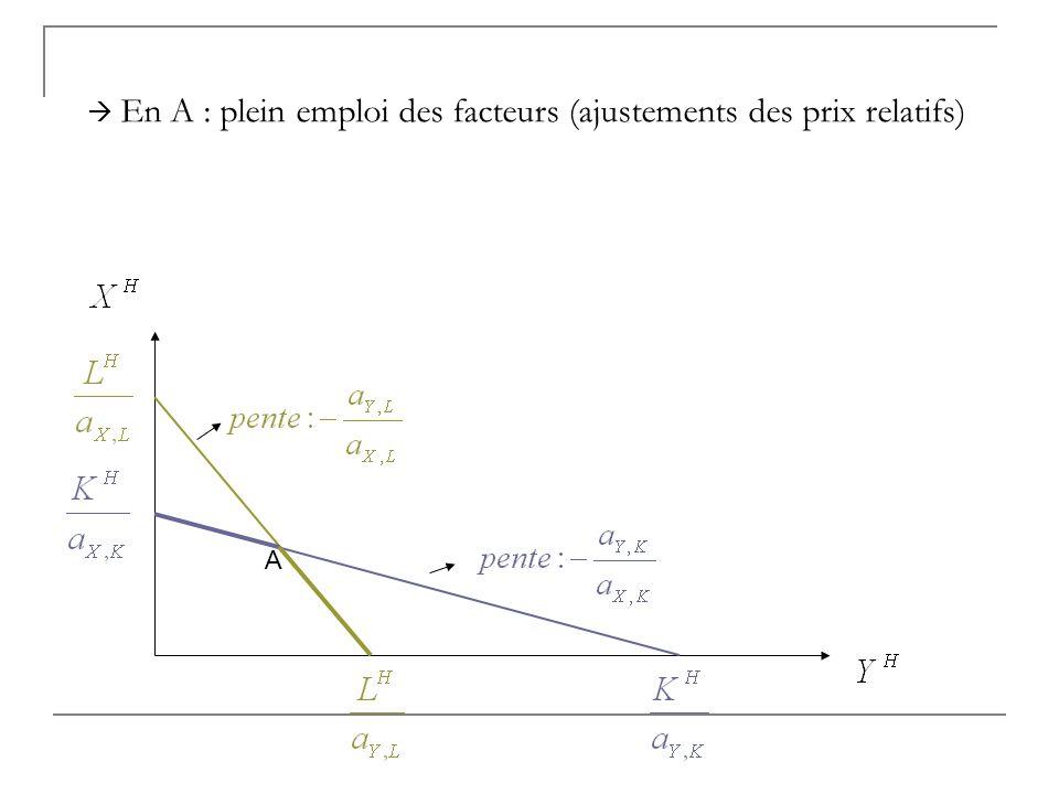 A En A : plein emploi des facteurs (ajustements des prix relatifs)