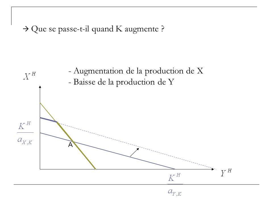 A - Augmentation de la production de X - Baisse de la production de Y