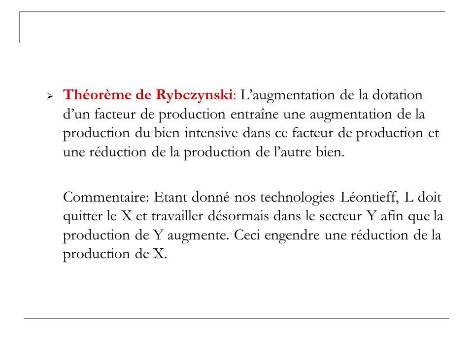Théorème de Rybczynski: Laugmentation de la dotation dun facteur de production entraîne une augmentation de la production du bien intensive dans ce fa