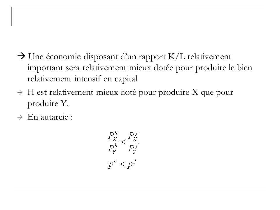 Une économie disposant dun rapport K/L relativement important sera relativement mieux dotée pour produire le bien relativement intensif en capital H e