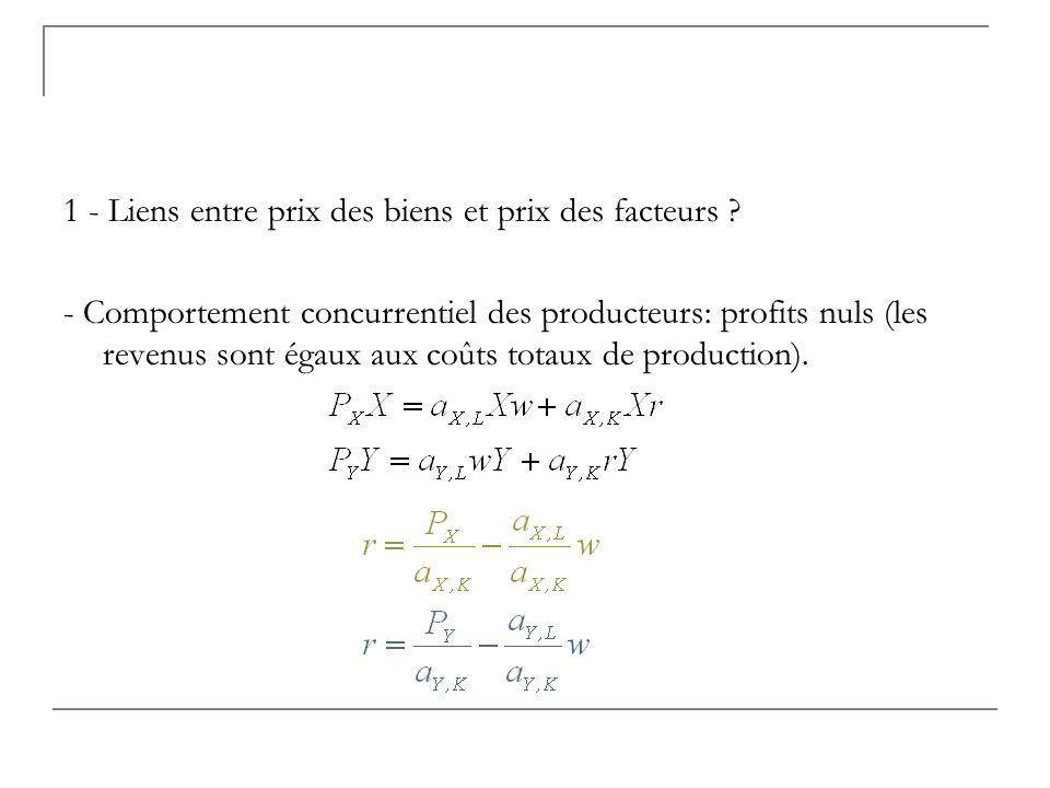 1 - Liens entre prix des biens et prix des facteurs ? - Comportement concurrentiel des producteurs: profits nuls (les revenus sont égaux aux coûts tot