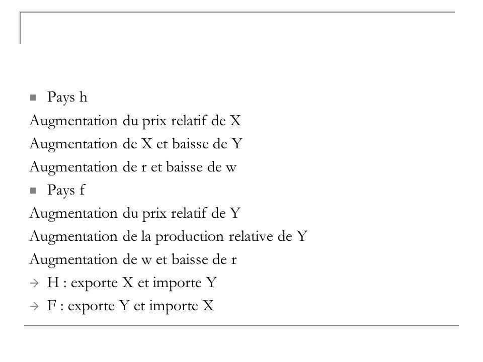 Pays h Augmentation du prix relatif de X Augmentation de X et baisse de Y Augmentation de r et baisse de w Pays f Augmentation du prix relatif de Y Au