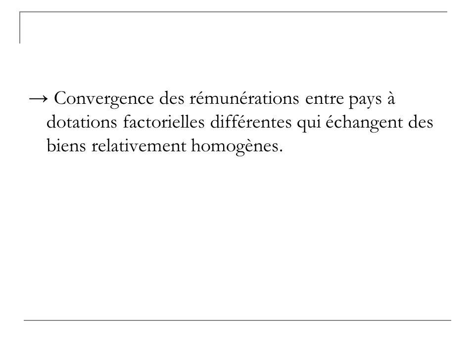 Convergence des rémunérations entre pays à dotations factorielles différentes qui échangent des biens relativement homogènes.