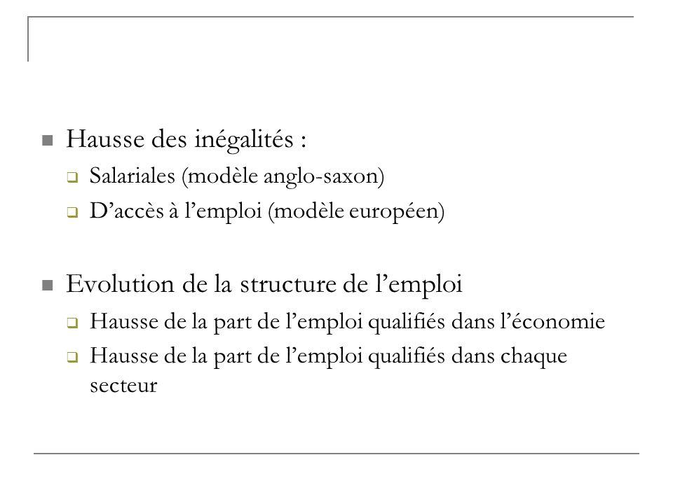 Hausse des inégalités : Salariales (modèle anglo-saxon) Daccès à lemploi (modèle européen) Evolution de la structure de lemploi Hausse de la part de l