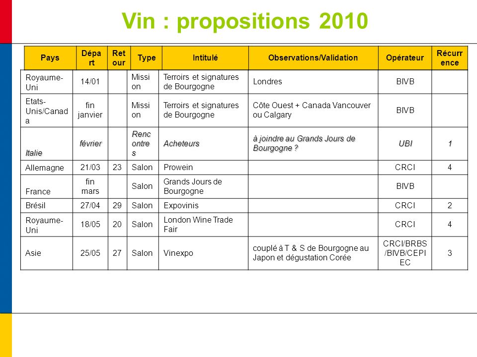 Vin : propositions 2010 Pays Dépa rt Ret our TypeIntituléObservations/ValidationOpérateur Récurr ence Royaume- Uni 14/01 Missi on Terroirs et signatur
