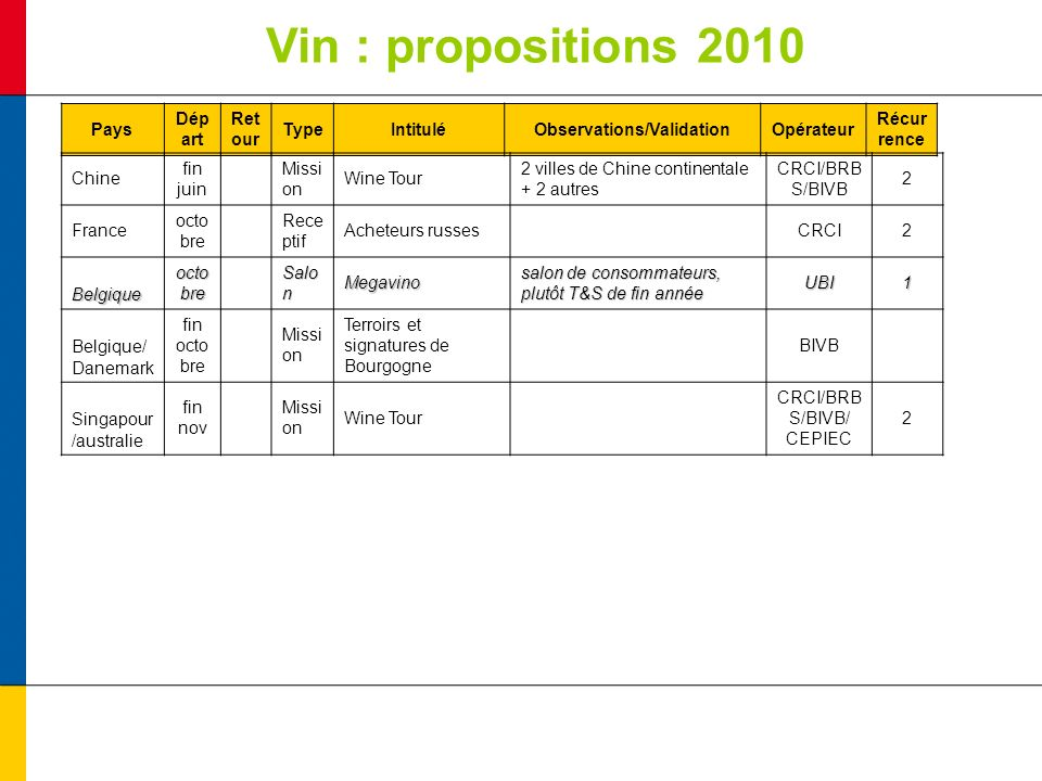 Vin : propositions 2010 Pays Dép art Ret our TypeIntituléObservations/ValidationOpérateur Récur rence Chine fin juin Missi on Wine Tour 2 villes de Ch