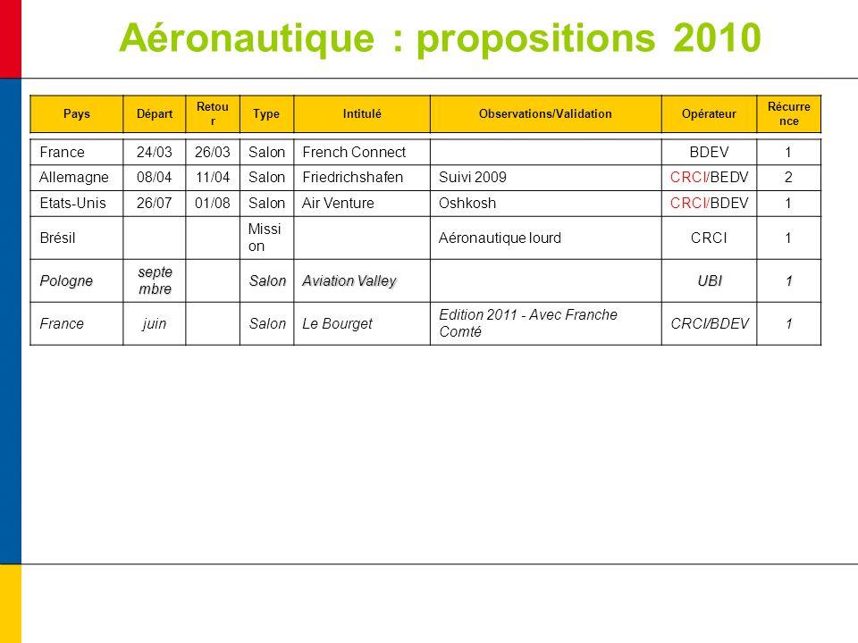 Aéronautique : propositions 2010 PaysDépart Retou r TypeIntituléObservations/ValidationOpérateur Récurre nce France24/0326/03SalonFrench ConnectBDEV1 Allemagne08/0411/04SalonFriedrichshafenSuivi 2009CRCI/BEDV2 Etats-Unis26/0701/08SalonAir VentureOshkoshCRCI/BDEV1 Brésil Missi on Aéronautique lourdCRCI1 Pologne septe mbre Salon Aviation Valley UBI1 Francejuin SalonLe Bourget Edition 2011 - Avec Franche Comté CRCI/BDEV1