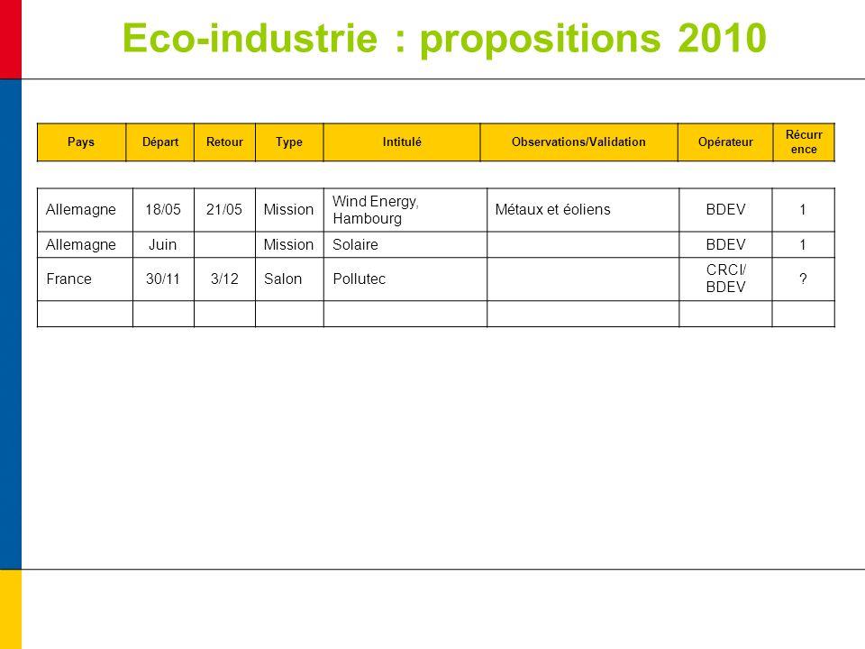 Eco-industrie : propositions 2010 PaysDépartRetourTypeIntituléObservations/ValidationOpérateur Récurr ence Allemagne18/0521/05Mission Wind Energy, Hambourg Métaux et éoliensBDEV1 AllemagneJuinMissionSolaireBDEV1 France30/113/12SalonPollutec CRCI/ BDEV ?