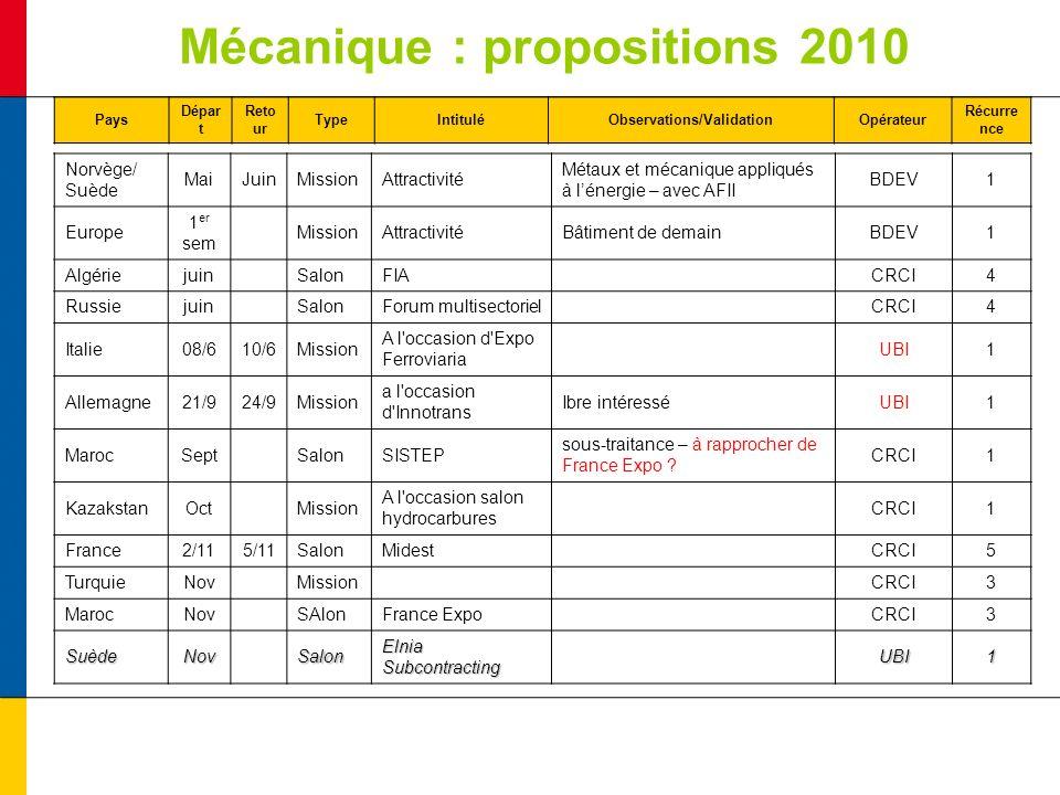 Mécanique : propositions 2010 Pays Dépar t Reto ur TypeIntituléObservations/ValidationOpérateur Récurre nce Norvège/ Suède MaiJuinMissionAttractivité