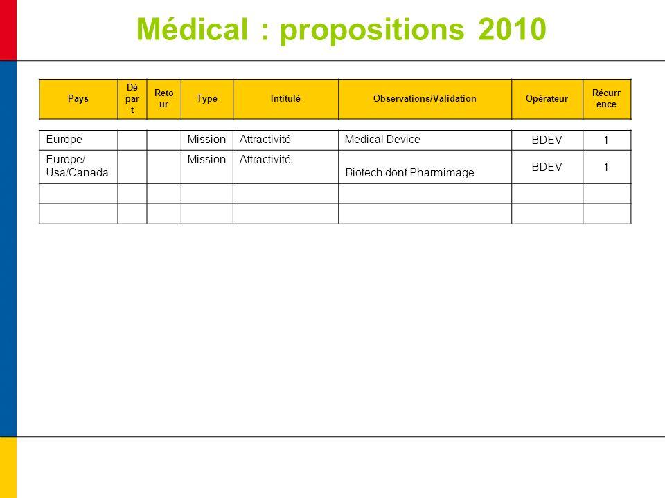 Médical : propositions 2010 Pays Dé par t Reto ur TypeIntituléObservations/ValidationOpérateur Récurr ence EuropeMissionAttractivitéMedical DeviceBDEV