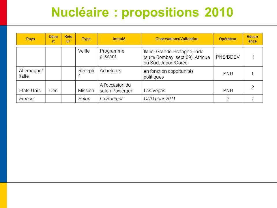 Nucléaire : propositions 2010 Pays Dépa rt Reto ur TypeIntituléObservations/ValidationOpérateur Récurr ence VeilleProgramme glissant Italie, Grande-Br