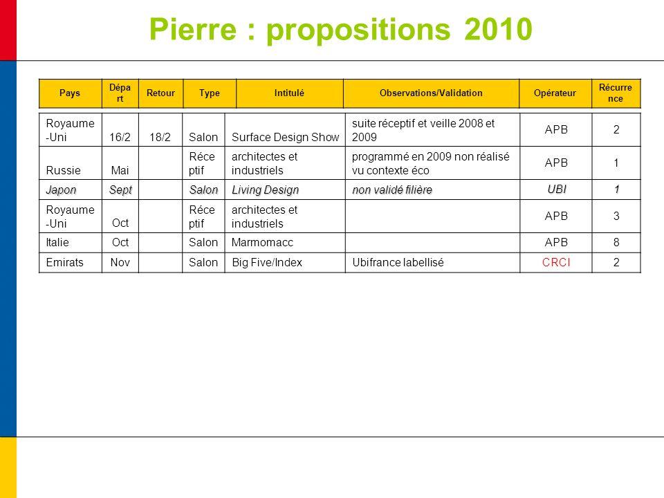 Pierre : propositions 2010 Pays Dépa rt RetourTypeIntituléObservations/ValidationOpérateur Récurre nce Royaume -Uni16/218/2SalonSurface Design Show su