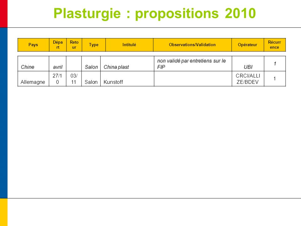 Plasturgie : propositions 2010 Pays Dépa rt Reto ur TypeIntituléObservations/ValidationOpérateur Récurr ence Chineavril Salon China plast non validé par entretiens sur le FIP UBI1 Allemagne 27/1 0 03/ 11SalonKunstoff CRCI/ALLI ZE/BDEV 1