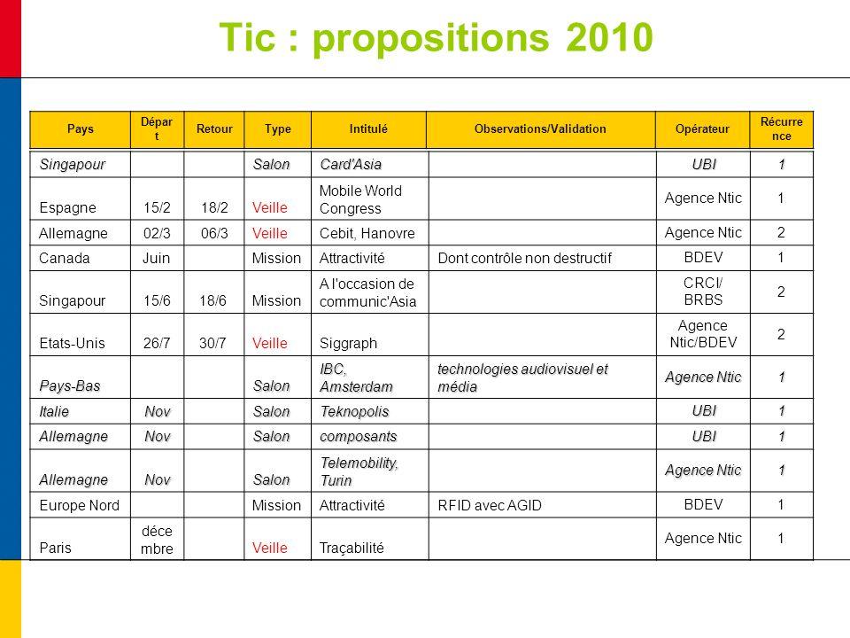 Tic : propositions 2010 Pays Dépar t RetourTypeIntituléObservations/ValidationOpérateur Récurre nce Singapour SalonCard'Asia UBI1 Espagne15/218/2Veill
