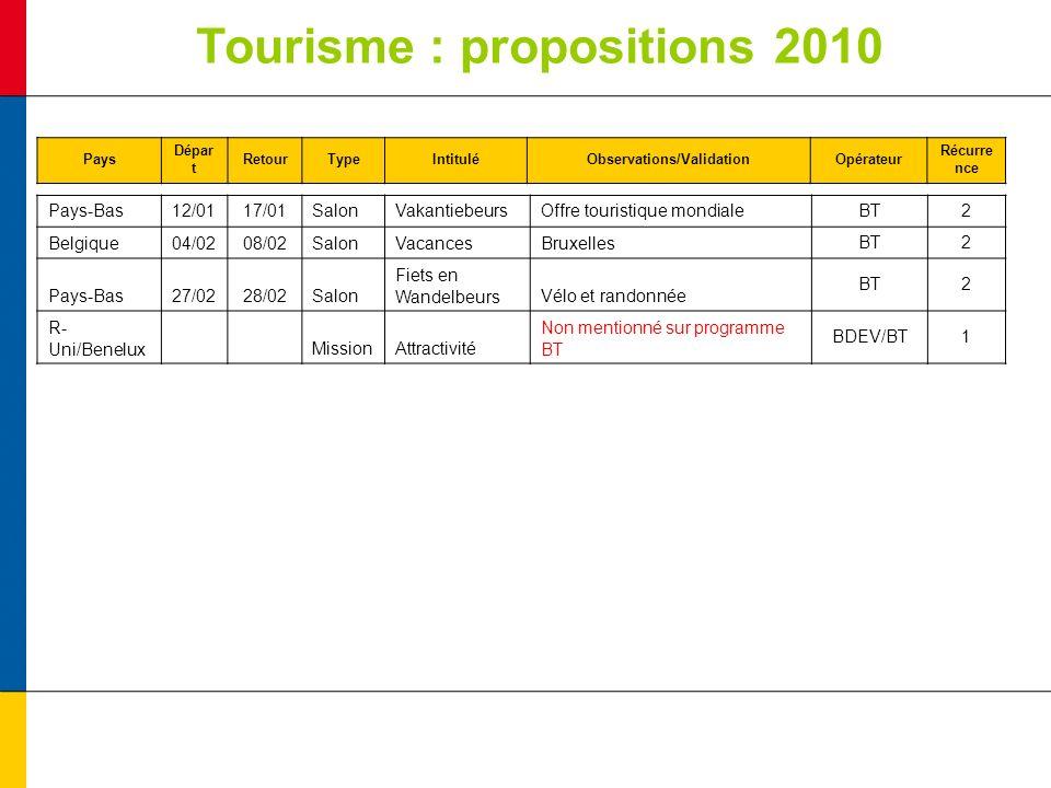 Tourisme : propositions 2010 Pays Dépar t RetourTypeIntituléObservations/ValidationOpérateur Récurre nce Pays-Bas12/0117/01SalonVakantiebeursOffre tou