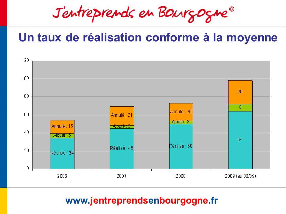 www.jentreprendsenbourgogne.fr 1 er semestre 2009 : 1476 contacts qualifiés