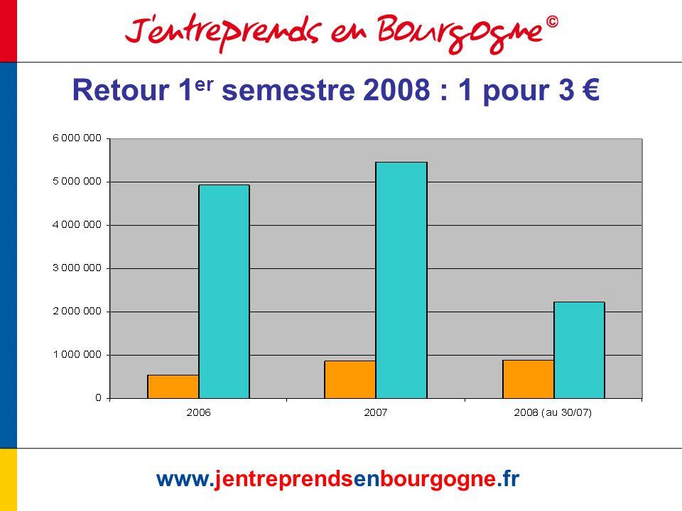 www.jentreprendsenbourgogne.fr Retour 1 er semestre 2008 : 1 pour 3