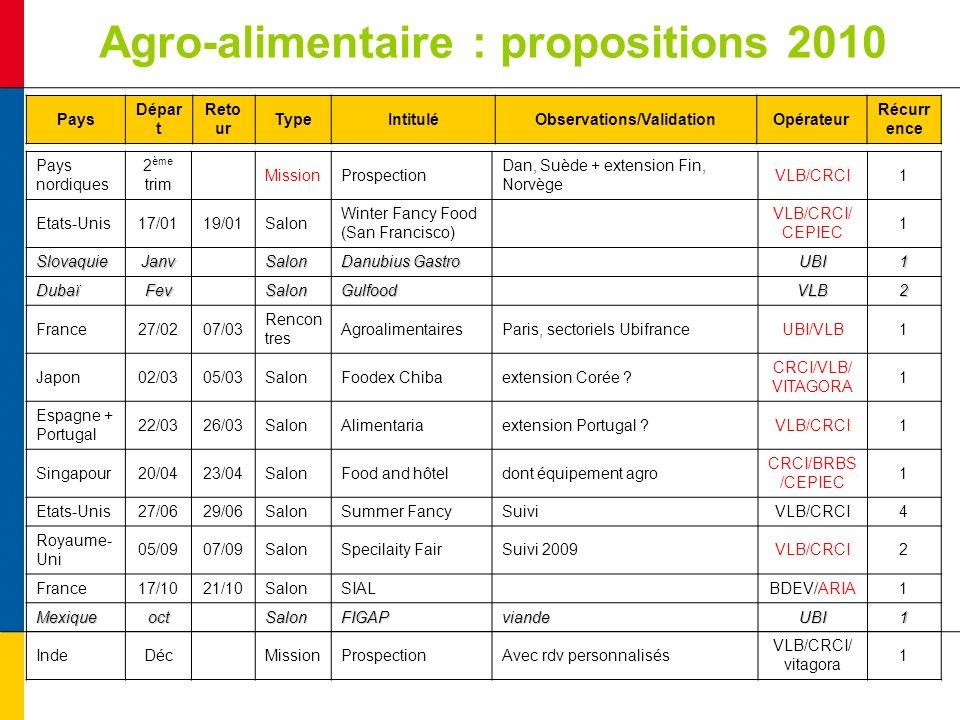 Agro-alimentaire : propositions 2010 Pays nordiques 2 ème trim MissionProspection Dan, Suède + extension Fin, Norvège VLB/CRCI1 Etats-Unis17/0119/01Sa