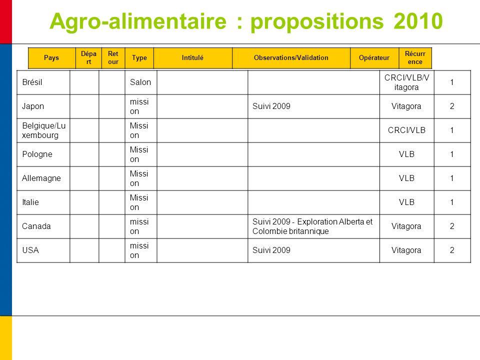Agro-alimentaire : propositions 2010 Brésil Salon CRCI/VLB/V itagora 1 Japon missi on Suivi 2009Vitagora2 Belgique/Lu xembourg Missi on CRCI/VLB1 Polo