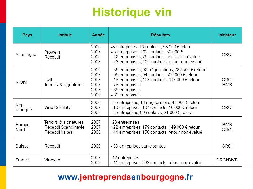 Historique vin www.jentreprendsenbourgogne.fr PaysIntituléAnnéeRésultatsInitiateur Allemagne Prowein Réceptif 2006 2007 2009 2008 -8 entreprises, 16 c